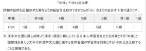 【2020年5月更新】HSK6級と中検準1級の難易度比較