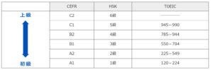 東京2020ボランティア|中国語語学レベルチェック結果
