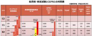 東京2020ボランティア|中国語の語学レベルチェック結果